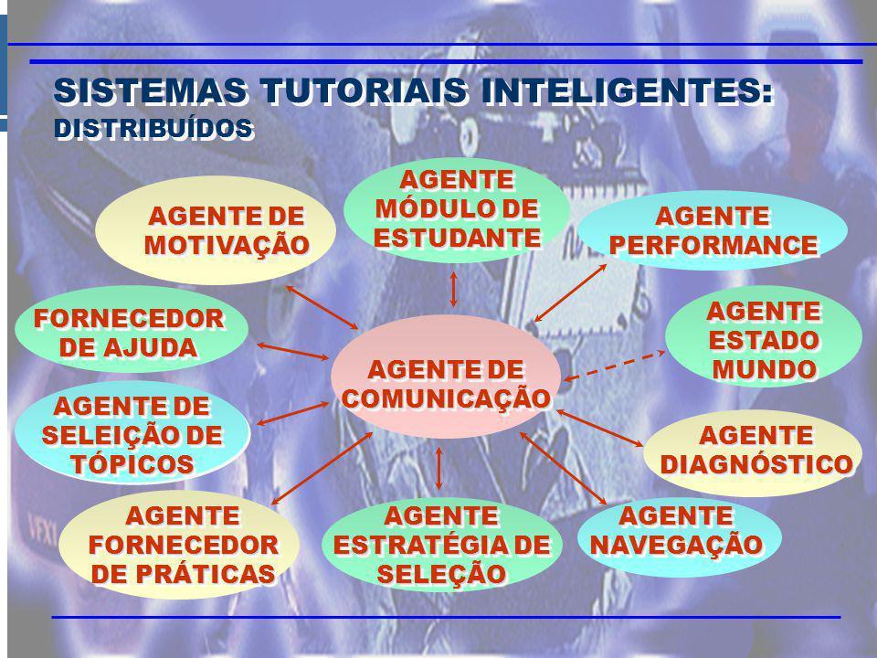 SISTEMAS TUTORIAIS INTELIGENTES: DISTRIBUÍDOS SISTEMAS TUTORIAIS INTELIGENTES: DISTRIBUÍDOS AGENTE DE COMUNICAÇÃO AGENTE ESTRATÉGIA DE SELEÇÃO AGENTE NAVEGAÇÃO AGENTE DIAGNÓSTICO AGENTE ESTADO MUNDO AGENTE PERFORMANCE AGENTE MÓDULO DE ESTUDANTE AGENTE DE MOTIVAÇÃO FORNECEDOR DE AJUDA AGENTE DE SELEIÇÃO DE TÓPICOS AGENTE FORNECEDOR DE PRÁTICAS