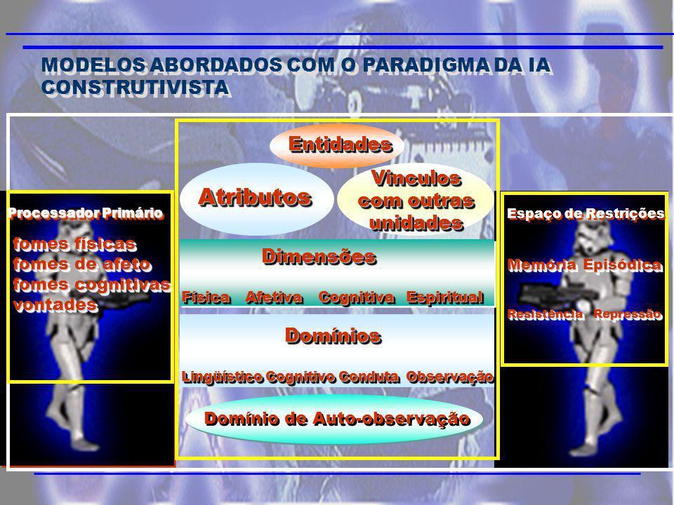 MODELOS ABORDADOS COM O PARADIGMA DA IA CONSTRUTIVISTA EntidadesEntidades Processador Primário fomes físicas fomes de afeto fomes cognitivas vontades fomes físicas fomes de afeto fomes cognitivas vontades Espaço de Restrições Memória Episódica Resistência Repressão Dimensões Física Afetiva Cognitiva Espiritual Dimensões Física Afetiva Cognitiva Espiritual Domínios Lingüístico Cognitivo Conduta Observação Domínios Lingüístico Cognitivo Conduta Observação Domínio de Auto-observação AtributosAtributos Vinculos com outras unidades