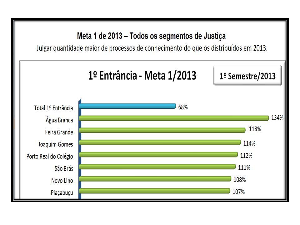 Meta 2/2009: Identificar os processos judiciais mais antigos e adotar medidas concretas para o julgamento de todos os distribuídos até 31.12.2005 (em 1º, 2º grau ou tribunais superiores)