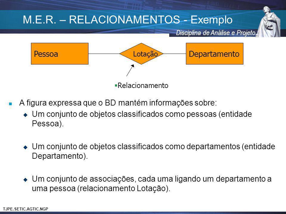 TJPE.SETIC.AGTIC.NGP Disciplina de Análise e Projeto M.E.R. – RELACIONAMENTOS - Exemplo PessoaDepartamento Lotação Relacionamento A figura expressa qu