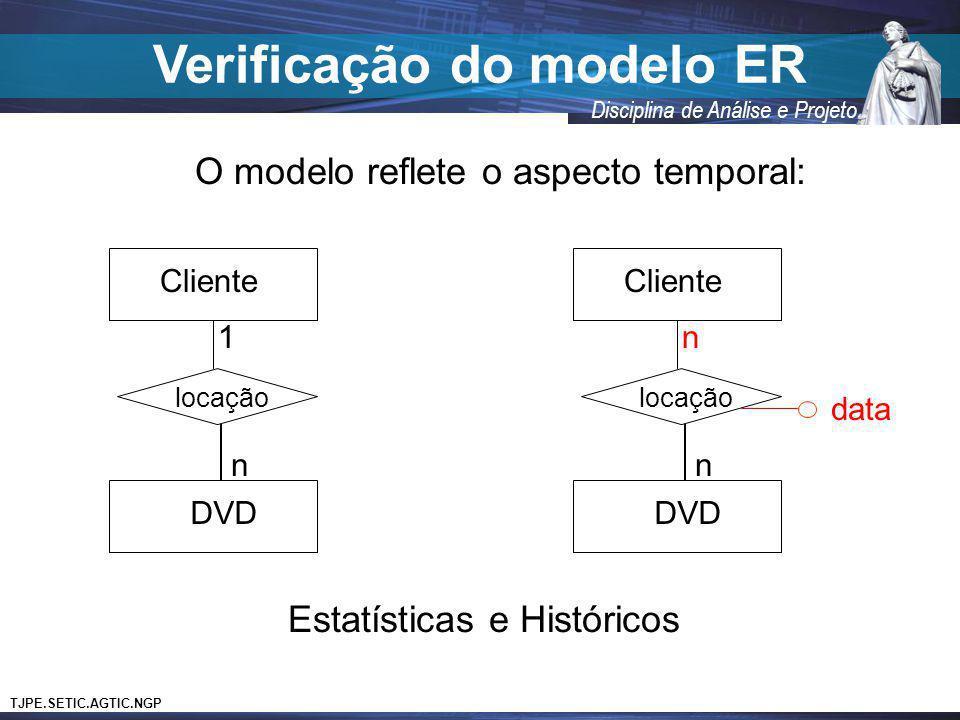 TJPE.SETIC.AGTIC.NGP Disciplina de Análise e Projeto Verificação do modelo ER Cliente DVD locação n 1 Cliente DVD locação n n data O modelo reflete o
