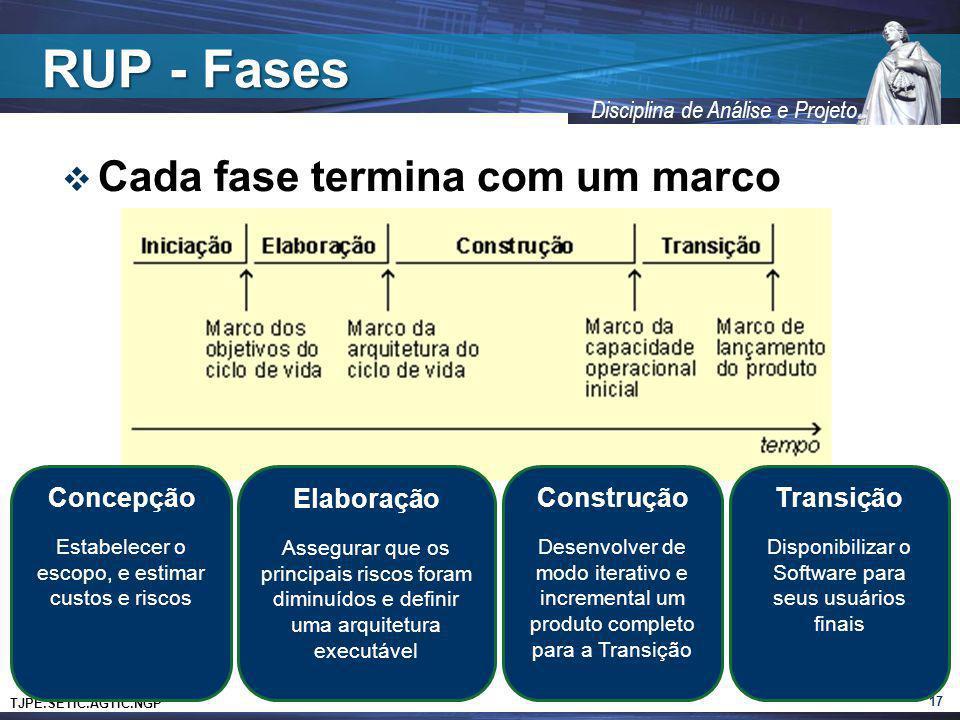 TJPE.SETIC.AGTIC.NGP Disciplina de Análise e Projeto RUP - Fases Cada fase termina com um marco 17 Concepção Estabelecer o escopo, e estimar custos e