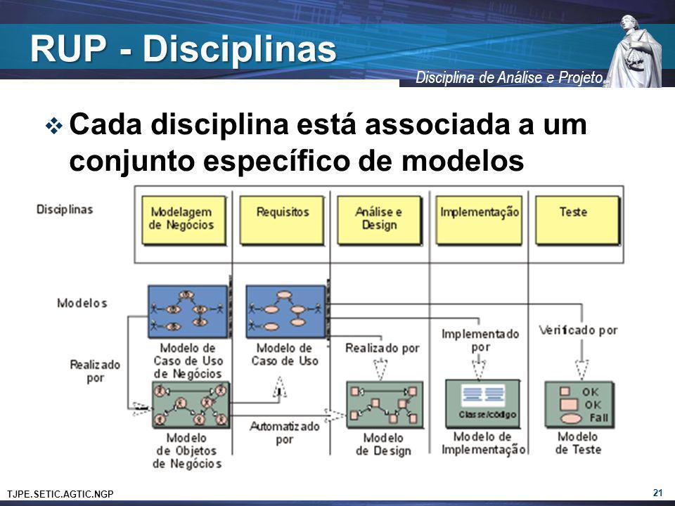 TJPE.SETIC.AGTIC.NGP Disciplina de Análise e Projeto RUP - Disciplinas Cada disciplina está associada a um conjunto específico de modelos 21