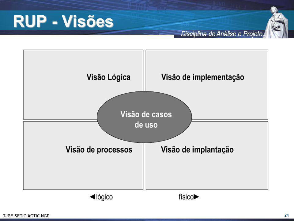 TJPE.SETIC.AGTIC.NGP Disciplina de Análise e Projeto RUP - Visões 24