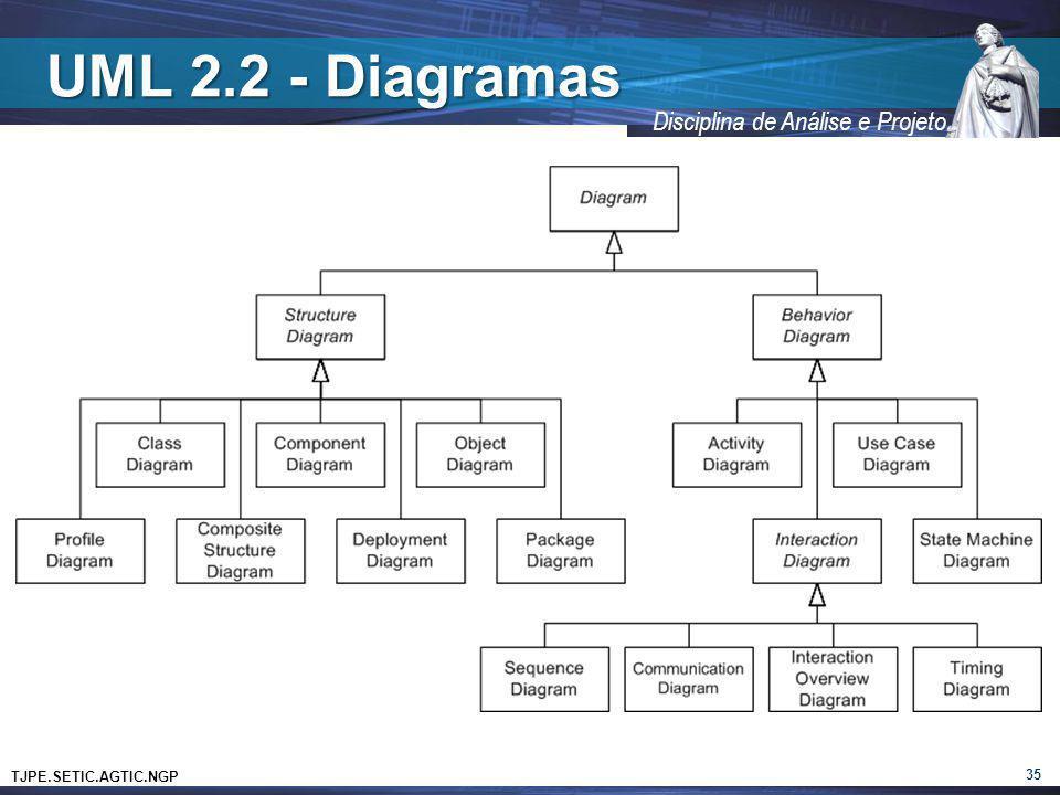 TJPE.SETIC.AGTIC.NGP Disciplina de Análise e Projeto UML 2.2 - Diagramas 35