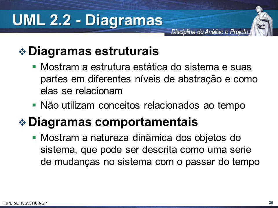 TJPE.SETIC.AGTIC.NGP Disciplina de Análise e Projeto UML 2.2 - Diagramas Diagramas estruturais Mostram a estrutura estática do sistema e suas partes e