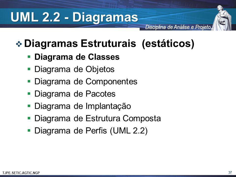 TJPE.SETIC.AGTIC.NGP Disciplina de Análise e Projeto UML 2.2 - Diagramas Diagramas Estruturais (estáticos) Diagrama de Classes Diagrama de Objetos Dia