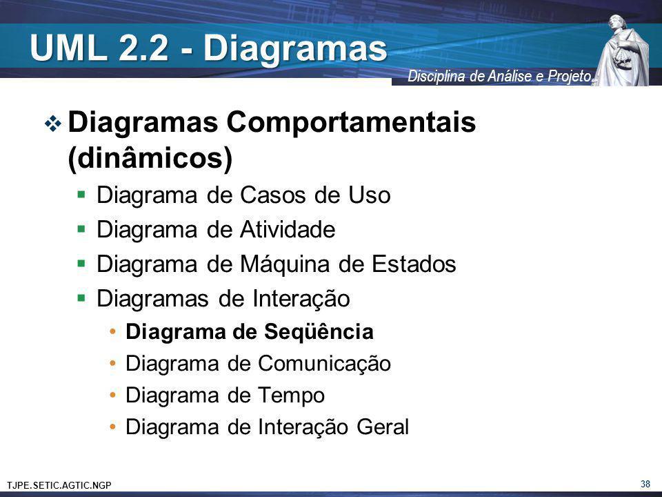 TJPE.SETIC.AGTIC.NGP Disciplina de Análise e Projeto UML 2.2 - Diagramas Diagramas Comportamentais (dinâmicos) Diagrama de Casos de Uso Diagrama de At