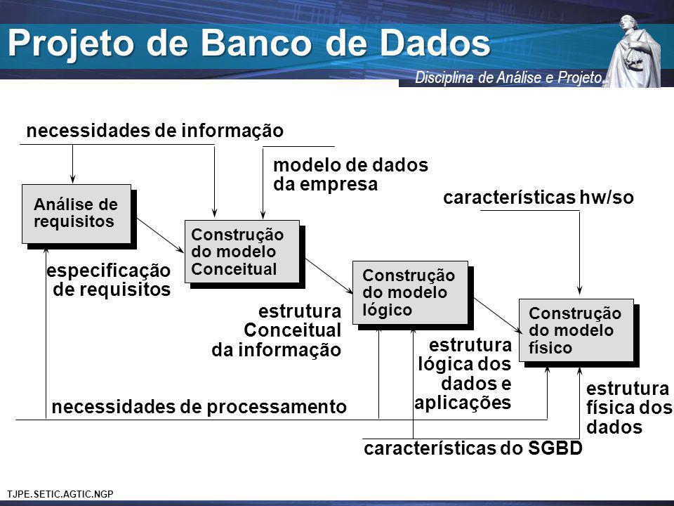 TJPE.SETIC.AGTIC.NGP Disciplina de Análise e Projeto Projeto de Banco de Dados Análise de requisitos Construção do modelo Conceitual Construção do mod