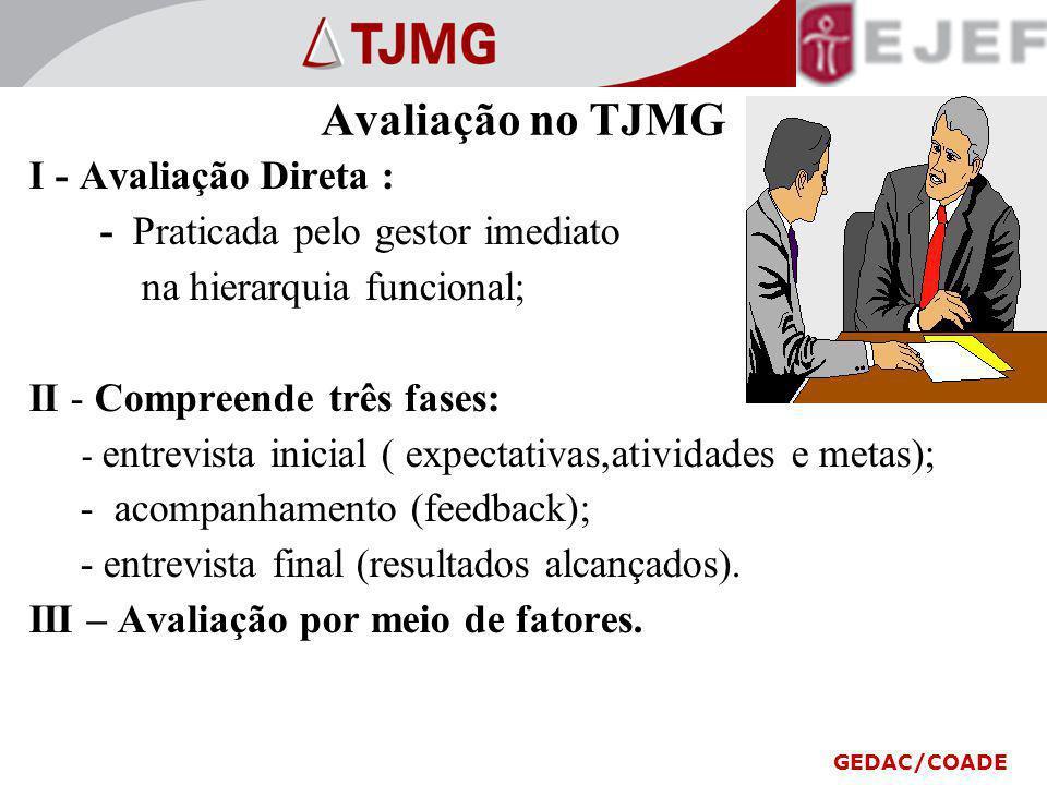 Avaliação no TJMG I - Avaliação Direta : - Praticada pelo gestor imediato na hierarquia funcional; II - Compreende três fases: - entrevista inicial ( expectativas,atividades e metas); - acompanhamento (feedback); - entrevista final (resultados alcançados).