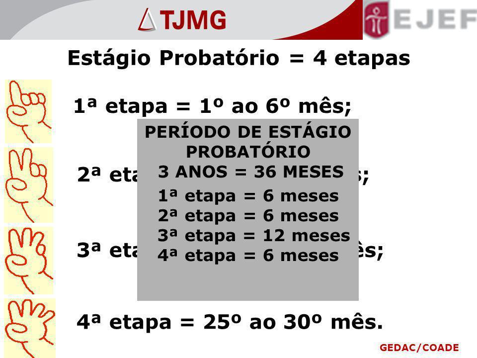 Estágio Probatório = 4 etapas 1ª etapa = 1º ao 6º mês; 2ª etapa = 7º ao 12º mês; 3ª etapa = 13º ao 24º mês; 4ª etapa = 25º ao 30º mês.
