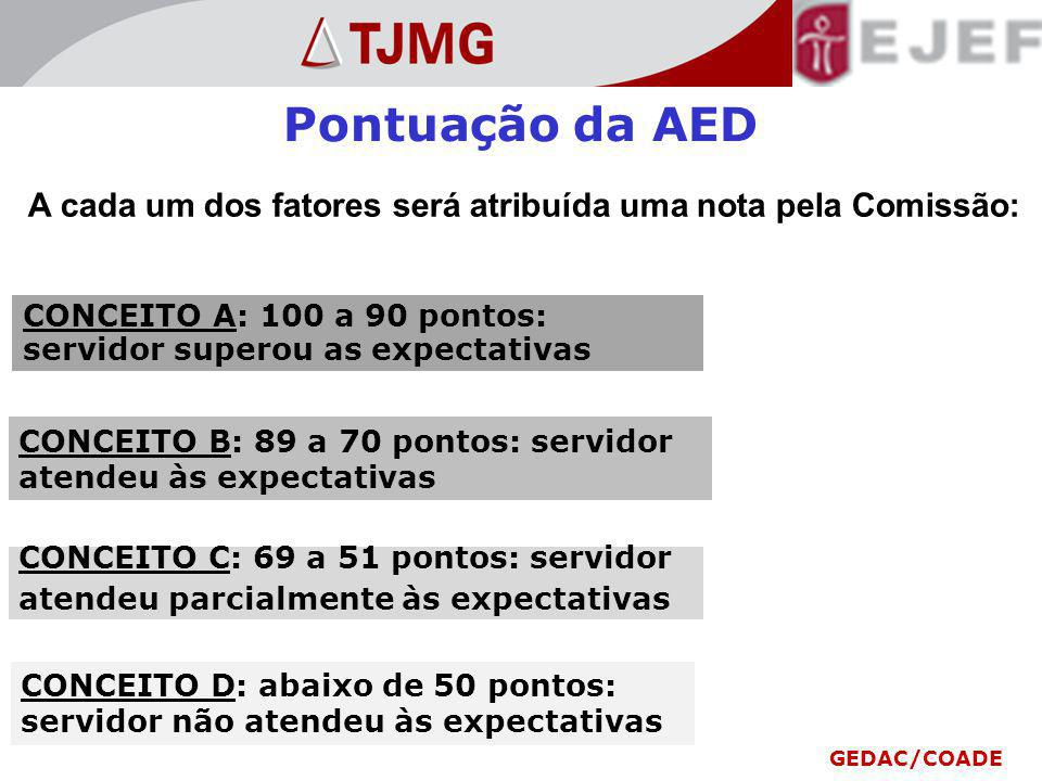 Pontuação da AED A cada um dos fatores será atribuída uma nota pela Comissão: CONCEITO B: 89 a 70 pontos: servidor atendeu às expectativas CONCEITO D: abaixo de 50 pontos: servidor não atendeu às expectativas CONCEITO A: 100 a 90 pontos: servidor superou as expectativas CONCEITO C: 69 a 51 pontos: servidor atendeu parcialmente às expectativas GEDAC/COADE