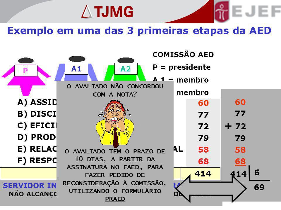 Exemplo em uma das 3 primeiras etapas da AED A1 P A2 B) DISCIPLINA 77 A) ASSIDUIDADE 60 C) EFICIÊNCIA 72 D) PRODUTIVIDADE 79 F) RESPONSABILIDADE 68 E) RELACIONAMENTO INTERPESSOAL 58 SOMA DOS FATORES 414 COMISSÃO AED P = presidente A 1 = membro A 2 = membro 60 77 + 72 79 58 68 414 6 69 SERVIDOR INAPTO EM UMA DAS 3 PRIMEIRAS ETAPAS NÃO ALCANÇOU O MÍNIMO DE 70% DO TOTAL DE PONTOS O AVALIADO NÃO CONCORDOU COM A NOTA.