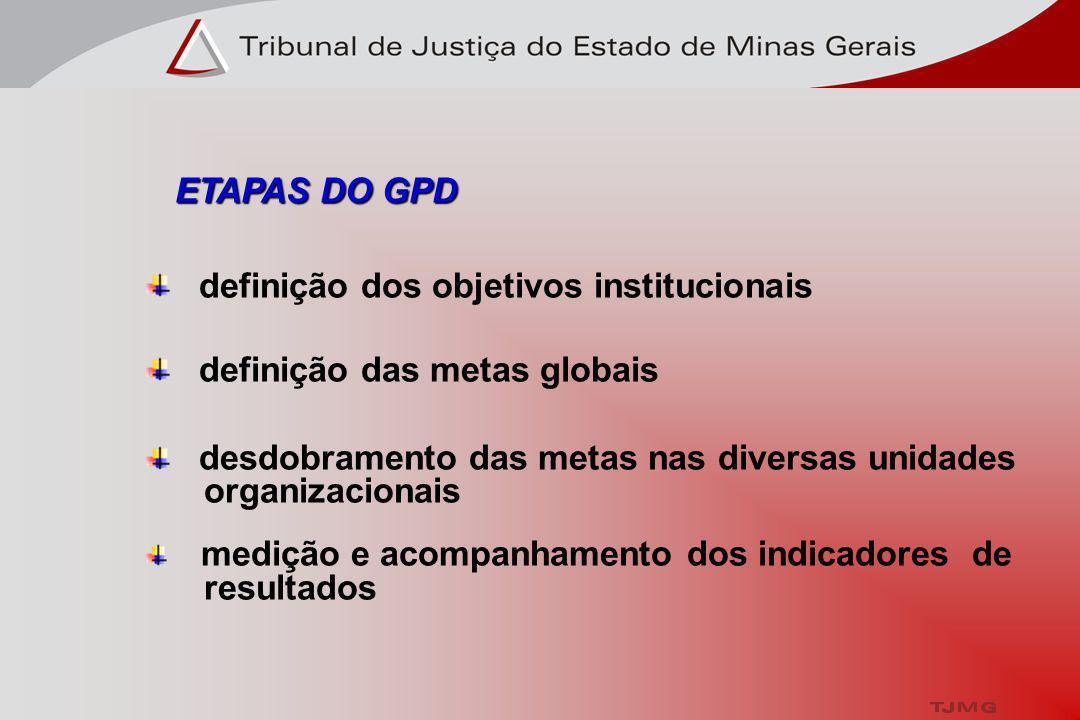 ETAPAS DO GPD ETAPAS DO GPD definição dos objetivos institucionais definição das metas globais desdobramento das metas nas diversas unidades organizacionais medição e acompanhamento dos indicadores de resultados GERENCIAMENTO PELAS DIRETRIZES - GPD