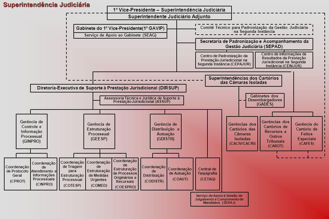 Superintendência Judiciária Gerência de Controle e Informação Processual (GINPRO) Gerência de Estruturação Processual (GEESP) Central de Taquigrafia (CETAQ) Coordenação de Protocolo Geral (CPROT) Gerência de Distribuição e Autuação (GDISTR) Coordenação de Triagem para Estruturação Processual (COTESP) Serviço de Apoio à Sessão de Julgamento e Cumprimento de Mandados (SERAJ) 1º Vice-Presidente – Superintendência Judiciária Gabinete do 1º Vice-Presidente(1º GAVIP) Superintendente Judiciário Adjunto Secretaria de Padronização e Acompanhamento da Gestão Judiciária (SEPAD) Serviço de Apoio ao Gabinete (SEAG) Comitê Técnico para Padronização da Gestão Judiciária na Segunda Instância Superintendências dos Cartórios das Câmaras Isoladas Gerência do Cartório de Feitos Especiais (CAFES) Diretoria-Executiva de Suporte à Prestação Jurisdicional (DIRSUP ) Coordenação de Atendimento e Informações Processuais (CINPRO) Coordenação de Estruturação de Medidas Urgentes (COMED) Coordenação de Estruturação de Processos Originários e Recursais (COESPRO) Coordenação de Distribuição (CODISTR) Coordenação de Autuação (COAUT) Gerências dos Cartórios de Recursos a Outros Tribunais (CAROT) Gerências dos Cartórios das Câmaras Isoladas (CACIV/CACRI) Centro de Padronização da Prestação Jurisdicional na Segunda Instância (CEPAJUR) Centro de Informações de Resultados da Prestação Jurisdicional na Segunda Instância (CEINJUR) Assessoria Técnica e Jurídica de Suporte à Prestação Jurisdicional (ASSUP) Gabinetes dos Desembargadores (GADES)