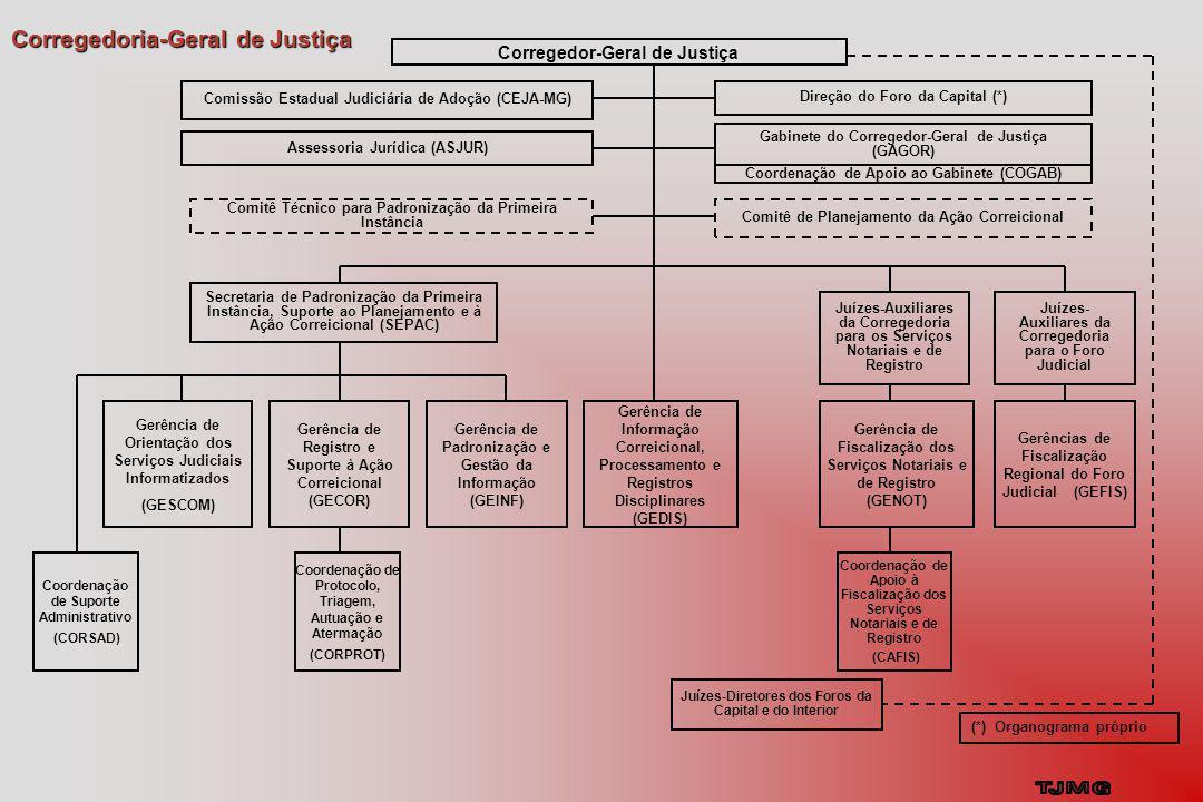 Corregedoria-Geral de Justiça Gerência de Orientação dos Serviços Judiciais Informatizados (GESCOM) Gerência de Registro e Suporte à Ação Correicional (GECOR) Coordenação de Apoio à Fiscalização dos Serviços Notariais e de Registro (CAFIS) Coordenação de Suporte Administrativo (CORSAD) Gerência de Informação Correicional, Processamento e Registros Disciplinares (GEDIS) Coordenação de Protocolo, Triagem, Autuação e Atermação (CORPROT) Juízes-Diretores dos Foros da Capital e do Interior Corregedor-Geral de Justiça Comitê Técnico para Padronização da Primeira Instância Comissão Estadual Judiciária de Adoção (CEJA-MG) Direção do Foro da Capital (*) Coordenação de Apoio ao Gabinete (COGAB) Gabinete do Corregedor-Geral de Justiça (GAGOR) Assessoria Jurídica (ASJUR) Comitê de Planejamento da Ação Correicional Juízes-Auxiliares da Corregedoria para os Serviços Notariais e de Registro Gerência de Fiscalização dos Serviços Notariais e de Registro (GENOT) Gerência de Padronização e Gestão da Informação (GEINF) Gerências de Fiscalização Regional do Foro Judicial (GEFIS) Secretaria de Padronização da Primeira Instância, Suporte ao Planejamento e à Ação Correicional (SEPAC) Juízes- Auxiliares da Corregedoria para o Foro Judicial (*) Organograma próprio
