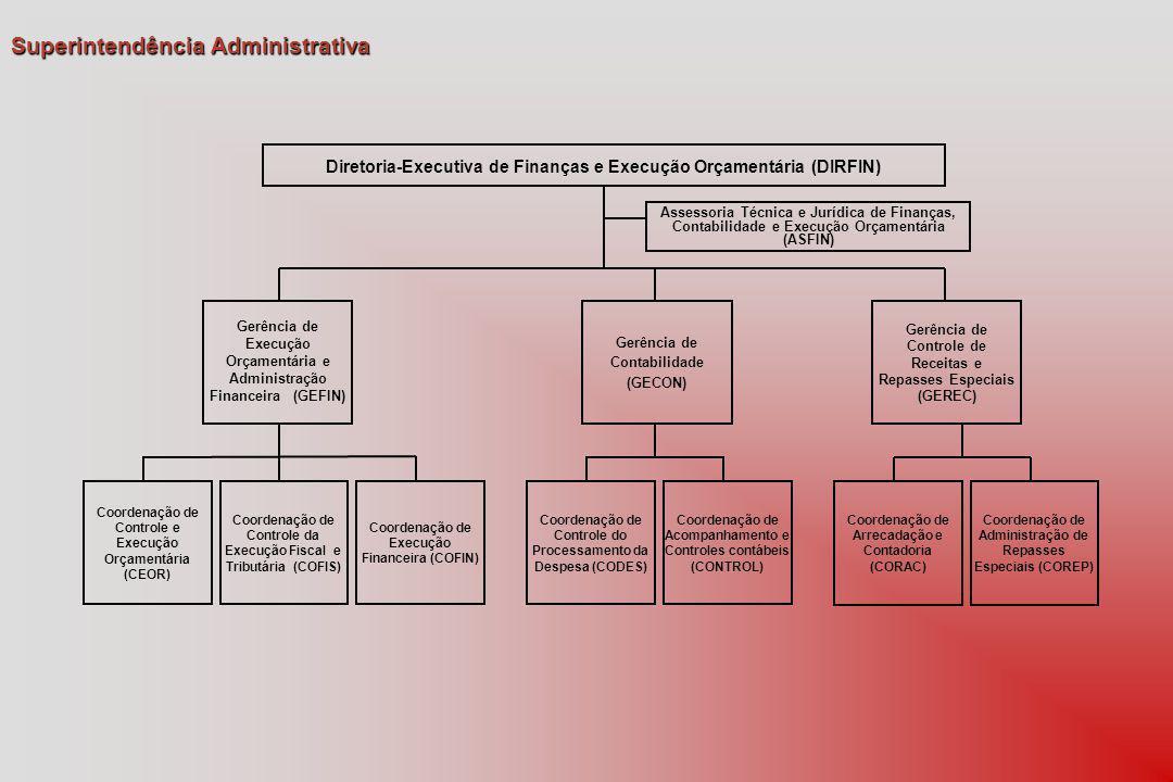 Diretoria-Executiva de Finanças e Execução Orçamentária (DIRFIN) Assessoria Técnica e Jurídica de Finanças, Contabilidade e Execução Orçamentária (ASFIN) Gerência de Execução Orçamentária e Administração Financeira (GEFIN) Gerência de Contabilidade (GECON) Gerência de Controle de Receitas e Repasses Especiais (GEREC) Coordenação de Arrecadação e Contadoria (CORAC) Coordenação de Administração de Repasses Especiais (COREP) Coordenação de Controle do Processamento da Despesa (CODES) Coordenação de Acompanhamento e Controles contábeis (CONTROL) Coordenação de Controle e Execução Orçamentária (CEOR) Coordenação de Controle da Execução Fiscal e Tributária (COFIS) Coordenação de Execução Financeira (COFIN) Superintendência Administrativa