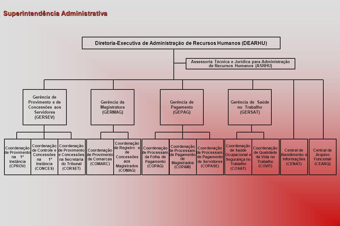 Diretoria-Executiva de Administração de Recursos Humanos (DEARHU) Assessoria Técnica e Jurídica para Administração de Recursos Humanos (ASRHU) Gerência de Provimento e de Concessões aos Servidores (GERSEV) Gerência da Magistratura (GERMAG) Gerência de Saúde no Trabalho (GERSAT) Coordenação de Controle e Concessões na 1ª Instância (CONCES) Coordenação de Provimento e Concessões na Secretaria do Tribunal (CORSET) Coordenação de Provimento de Comarcas (COMARC) Coordenação de Registro e de Concessões aos Magistrados (COMAG) Coordenação de Processam.