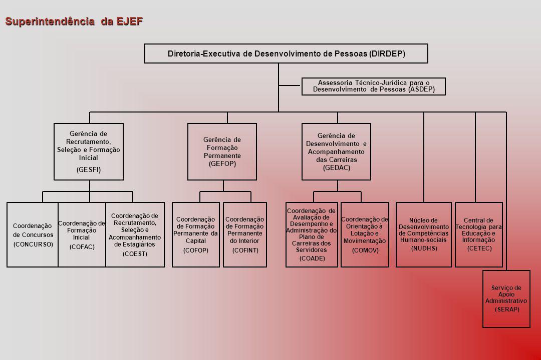 Superintendência da EJEF Diretoria-Executiva de Desenvolvimento de Pessoas (DIRDEP) Assessoria Técnico-Jurídica para o Desenvolvimento de Pessoas (ASDEP) Gerência de Recrutamento, Seleção e Formação Inicial (GESFI) Gerência de Formação Permanente (GEFOP) Coordenação de Formação Inicial (COFAC) Coordenação de Formação Permanente da Capital (COFOP) Coordenação de Formação Permanente do Interior (COFINT) Coordenação de Avaliação de Desempenho e Administração do Plano de Carreiras dos Servidores (COADE) Coordenação de Orientação à Lotação e Movimentação (COMOV) Coordenação de Concursos (CONCURSO) Gerência de Desenvolvimento e Acompanhamento das Carreiras (GEDAC) Coordenação de Recrutamento, Seleção e Acompanhamento de Estagiários (COEST) Núcleo de Desenvolvimento de Competências Humano-sociais (NUDHS) Central de Tecnologia para Educação e Informação (CETEC) Serviço de Apoio Administrativo (SERAP)