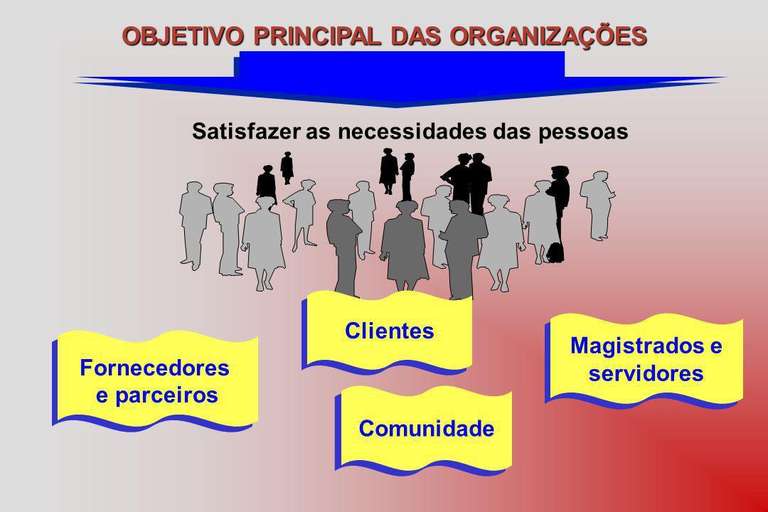 Satisfazer as necessidades das pessoas OBJETIVO PRINCIPAL DAS ORGANIZAÇÕES Fornecedores e parceiros Fornecedores e parceiros Magistrados e servidores Magistrados e servidores Clientes Comunidade