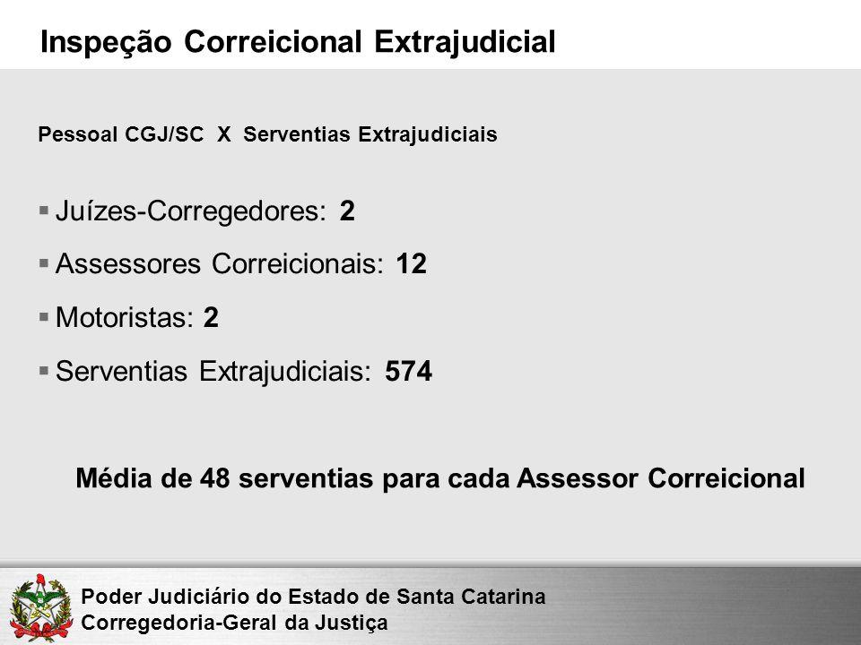 Poder Judiciário do Estado de Santa Catarina Corregedoria-Geral da Justiça Inspeção Correicional Extrajudicial Juízes-Corregedores: 2 Assessores Corre