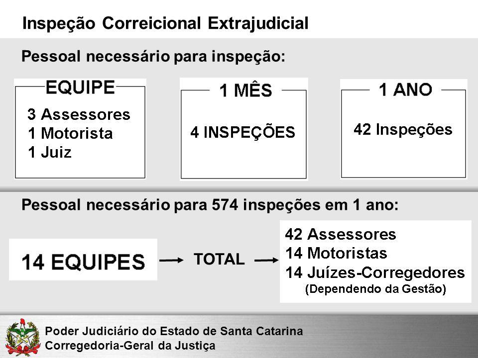 Poder Judiciário do Estado de Santa Catarina Corregedoria-Geral da Justiça Inspeção Correicional Extrajudicial Pessoal necessário para inspeção: Pesso