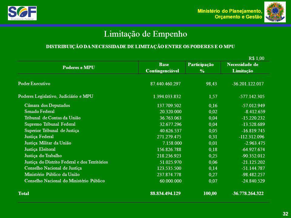 Ministério do Planejamento, Orçamento e Gestão 32 Limitação de Empenho R$ 1,00 Base Contingenciável Participação % Necessidade de Limitação Poder Exec