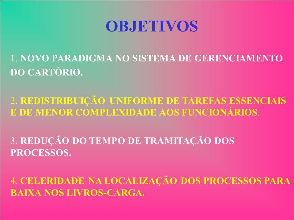 OBJETIVOS 1. NOVO PARADIGMA NO SISTEMA DE GERENCIAMENTO DO CARTÓRIO. 2. REDISTRIBUIÇÃO UNIFORME DE TAREFAS ESSENCIAIS E DE MENOR COMPLEXIDADE AOS FUNC