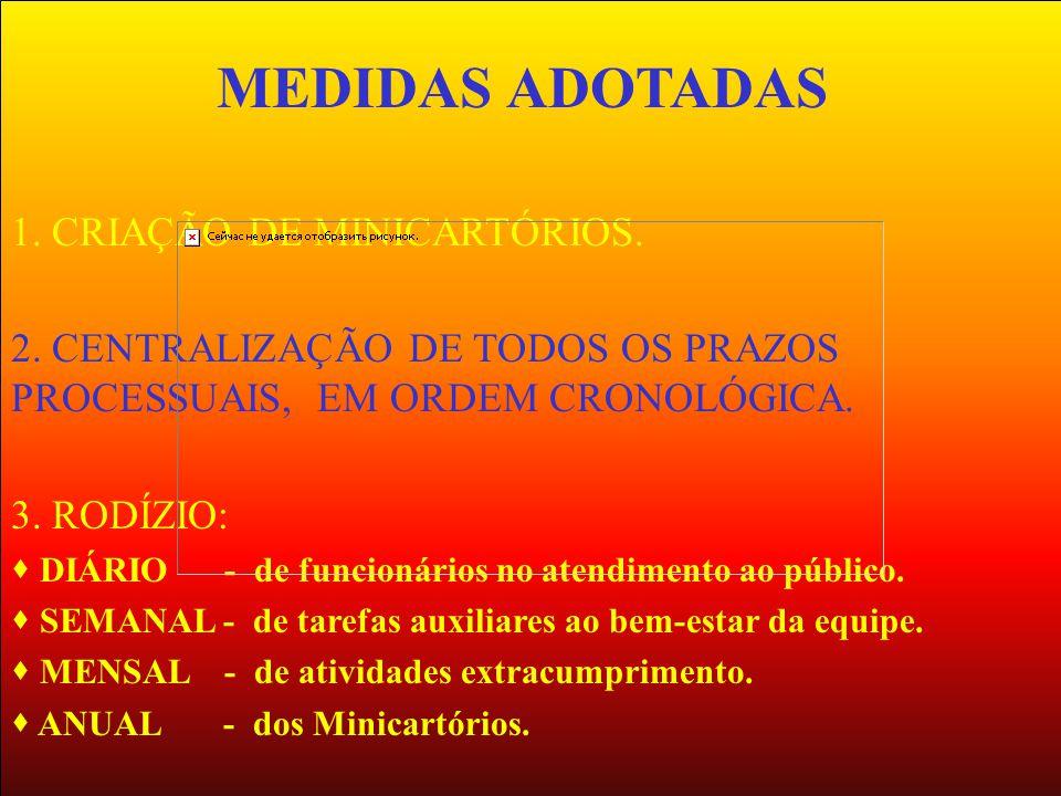 1. CRIAÇÃO DE MINICARTÓRIOS. 2. CENTRALIZAÇÃO DE TODOS OS PRAZOS PROCESSUAIS, EM ORDEM CRONOLÓGICA. 3. RODÍZIO: DIÁRIO - de funcionários no atendiment