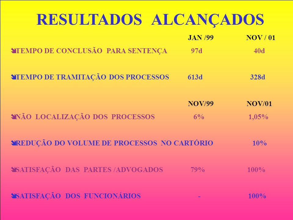 RESULTADOS ALCANÇADOS JAN /99 NOV / 01 TEMPO DE CONCLUSÃO PARA SENTENÇA 97d 40d TEMPO DE TRAMITAÇÃO DOS PROCESSOS 613d 328d NOV/99 NOV/01 NÃO LOCALIZA