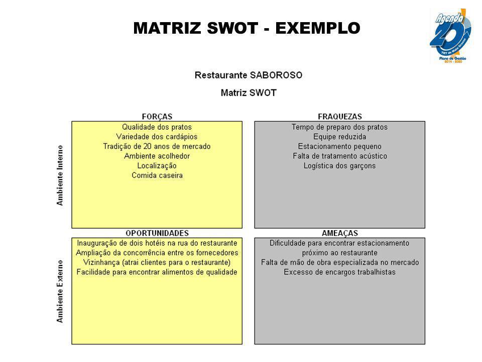 MATRIZ SWOT - EXEMPLO