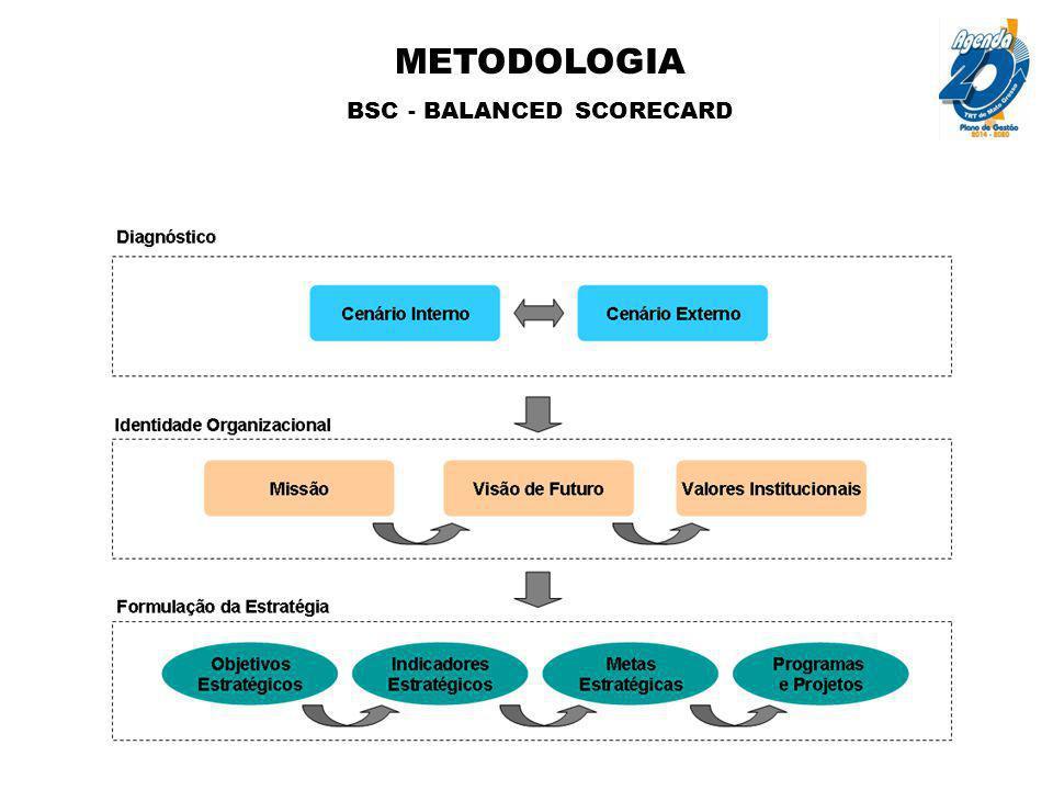 METODOLOGIA BSC - BALANCED SCORECARD