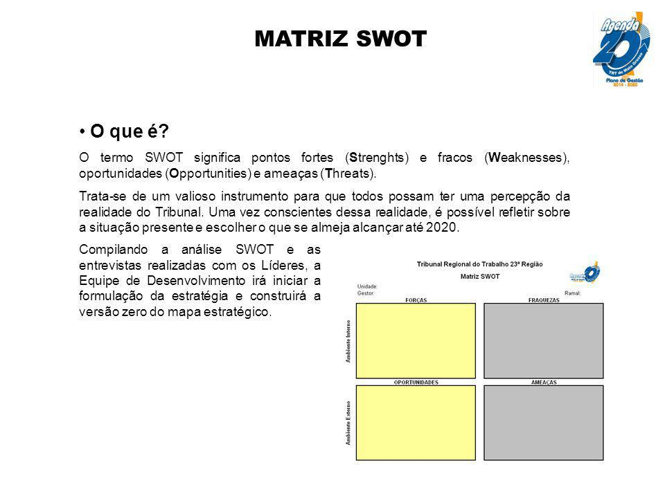 MATRIZ SWOT O que é? O termo SWOT significa pontos fortes (Strenghts) e fracos (Weaknesses), oportunidades (Opportunities) e ameaças (Threats). Trata-