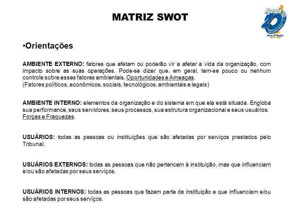 MATRIZ SWOT Orientações FORÇAS (pontos fortes): variáveis internas e controláveis, que podem influenciar positivamente no desempenho da organização.