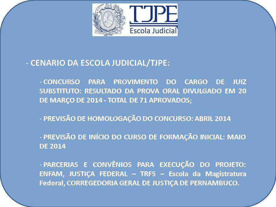 - CENARIO DA ESCOLA JUDICIAL/TJPE: - CONCURSO PARA PROVIMENTO DO CARGO DE JUIZ SUBSTITUTO: RESULTADO DA PROVA ORAL DIVULGADO EM 20 DE MARÇO DE 2014 - TOTAL DE 71 APROVADOS; - PREVISÃO DE HOMOLOGAÇÃO DO CONCURSO: ABRIL 2014 - PREVISÃO DE INÍCIO DO CURSO DE FORMAÇÃO INICIAL: MAIO DE 2014 - PARCERIAS E CONVÊNIOS PARA EXECUÇÃO DO PROJETO: ENFAM, JUSTIÇA FEDERAL – TRF5 – Escola da Magistratura Federal, CORREGEDORIA GERAL DE JUSTIÇA DE PERNAMBUCO.