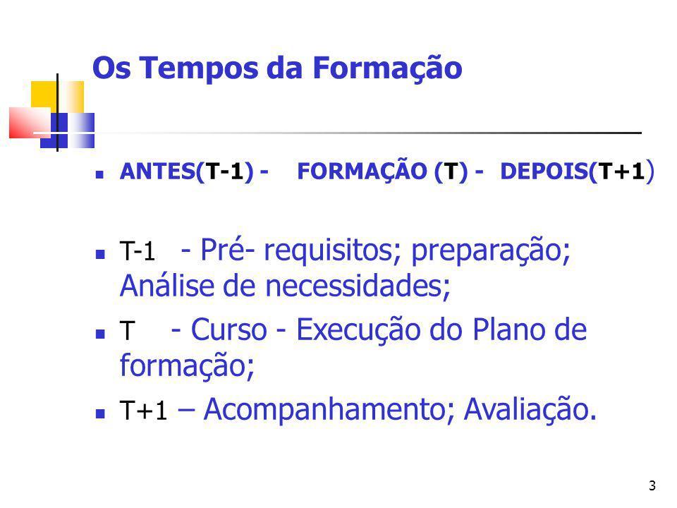 3 Os Tempos da Formação ANTES(T-1) -FORMAÇÃO (T) - DEPOIS(T+1 ) T-1 - Pré- requisitos; preparação; Análise de necessidades; T - Curso - Execução do Plano de formação; T+1 – Acompanhamento; Avaliação.