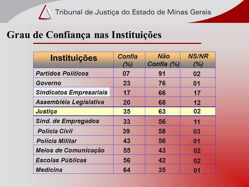 Grau de Confiança nas Instituições Partidos Políticos 0791 Governo 2376 Sindicatos Empresariais 1766 Assembléia Legislativa 2068 Justiça 3563 Sind. de