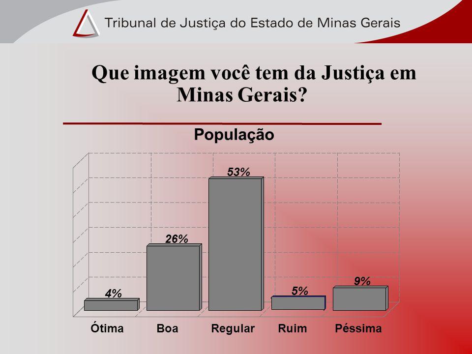 Que imagem você tem da Justiça em Minas Gerais? População 4% 26% 53% 5% 9% ÓtimaBoaRegularRuimPéssima