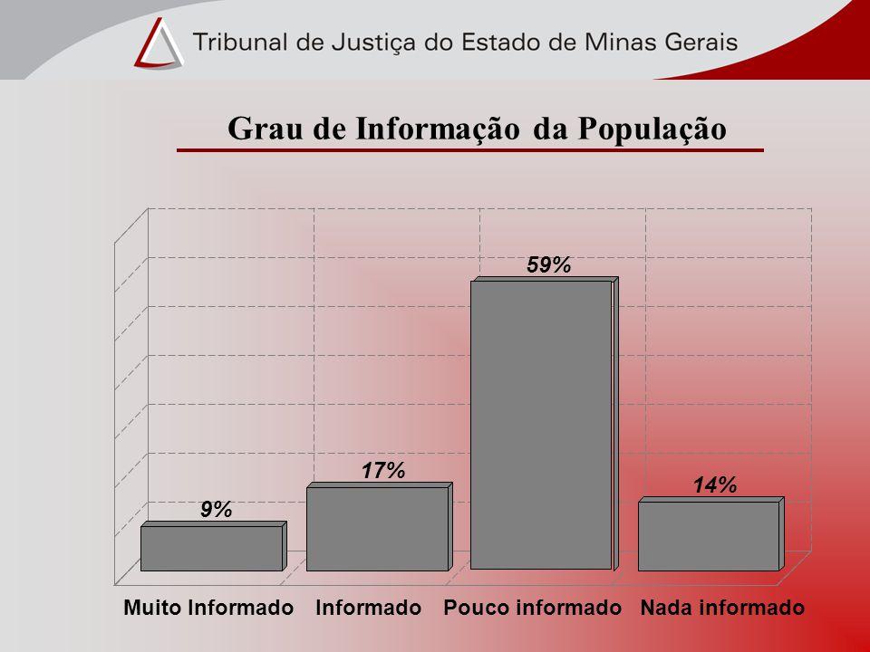 9% 17% 59% 14% Muito InformadoInformadoPouco informadoNada informado Grau de Informação da População