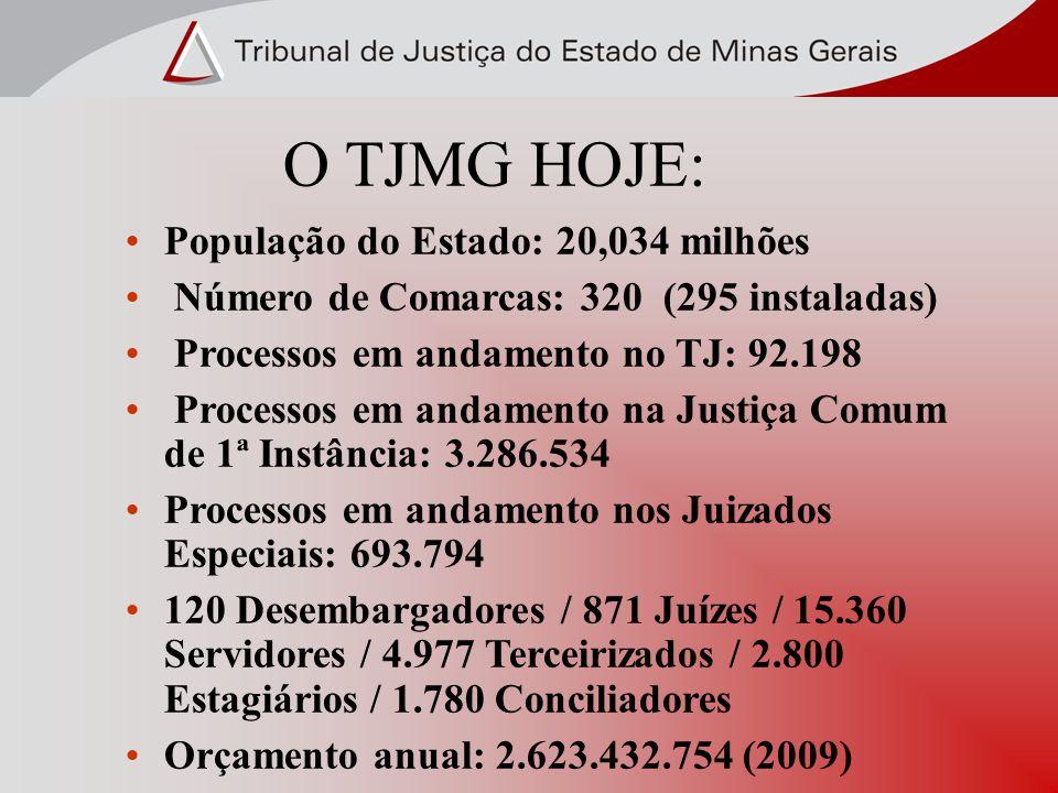 O TJMG HOJE: População do Estado: 20,034 milhões Número de Comarcas: 320 (295 instaladas) Processos em andamento no TJ: 92.198 Processos em andamento