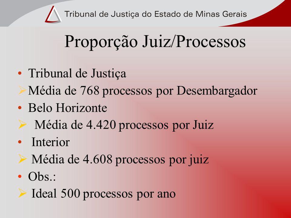 Proporção Juiz/Processos Tribunal de Justiça Média de 768 processos por Desembargador Belo Horizonte Média de 4.420 processos por Juiz Interior Média