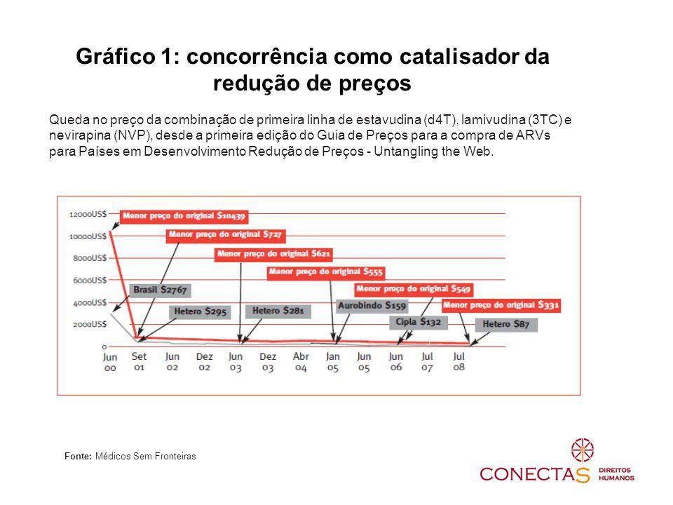 Gráfico 1: concorrência como catalisador da redução de preços Queda no preço da combinação de primeira linha de estavudina (d4T), lamivudina (3TC) e nevirapina (NVP), desde a primeira edição do Guia de Preços para a compra de ARVs para Países em Desenvolvimento Redução de Preços - Untangling the Web.