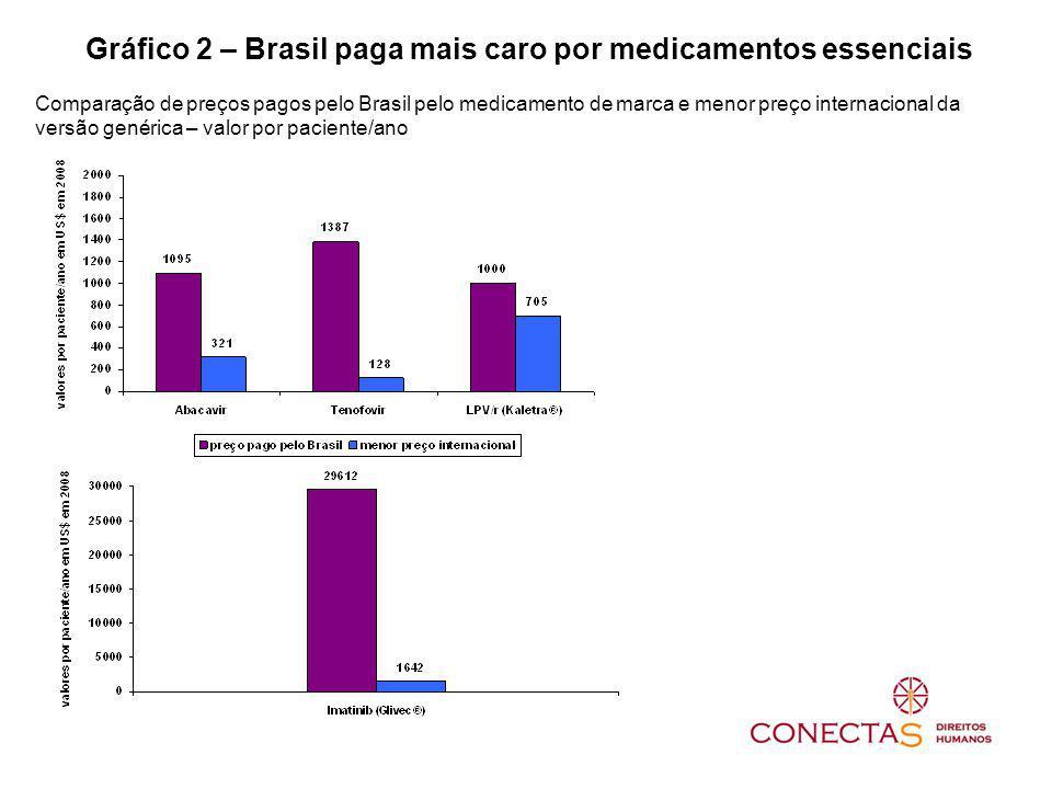 Gráfico 2 – Brasil paga mais caro por medicamentos essenciais Comparação de preços pagos pelo Brasil pelo medicamento de marca e menor preço internacional da versão genérica – valor por paciente/ano