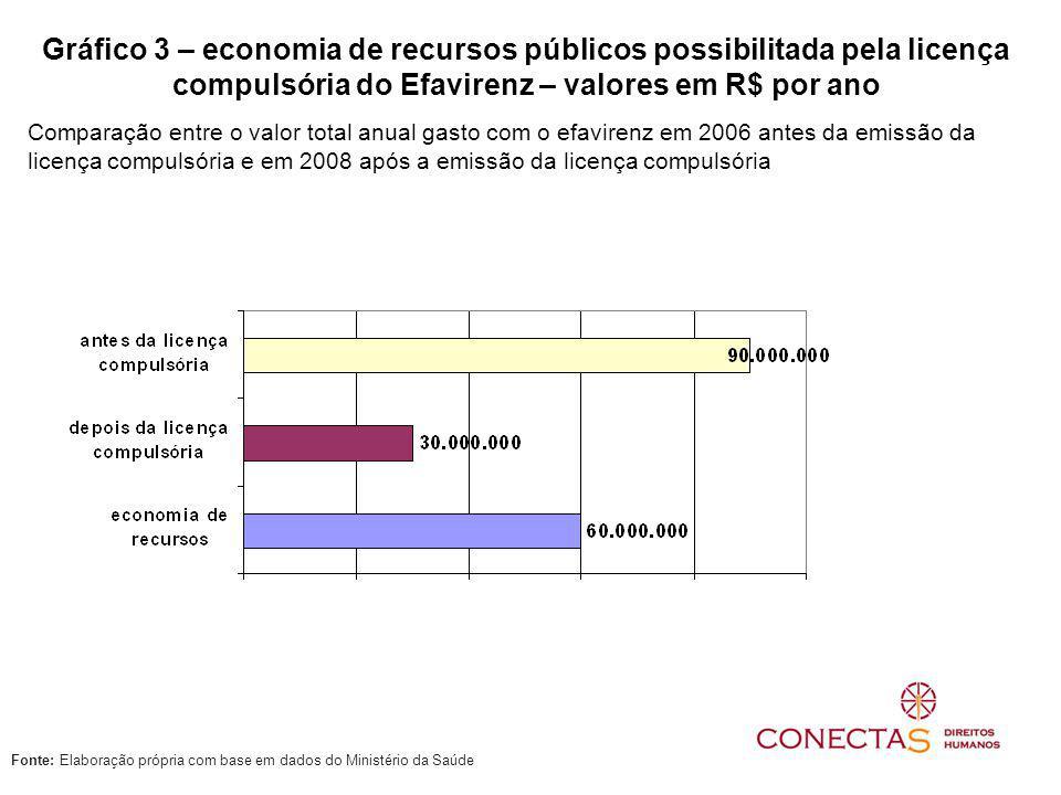 Gráfico 3 – economia de recursos públicos possibilitada pela licença compulsória do Efavirenz – valores em R$ por ano Comparação entre o valor total a