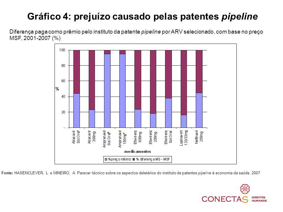 Fonte: HASENCLEVER, L. e MINEIRO, A. Parecer técnico sobre os aspectos deletérios do instituto de patentes pipeline à economia da saúde, 2007. Gráfico