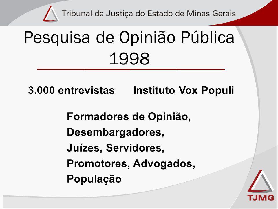 Pesquisa de Opinião Pública 1998 Formadores de Opinião, Desembargadores, Juízes, Servidores, Promotores, Advogados, População 3.000 entrevistas Instituto Vox Populi