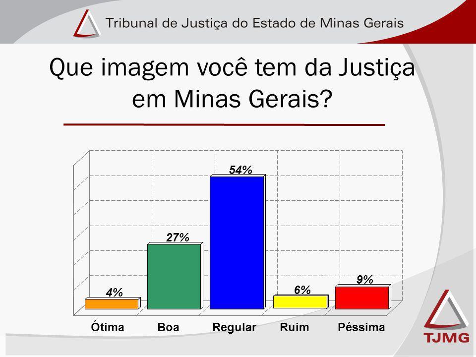 Que imagem você tem da Justiça em Minas Gerais 4% 27% 54% 6% 9% ÓtimaBoaRegularRuimPéssima