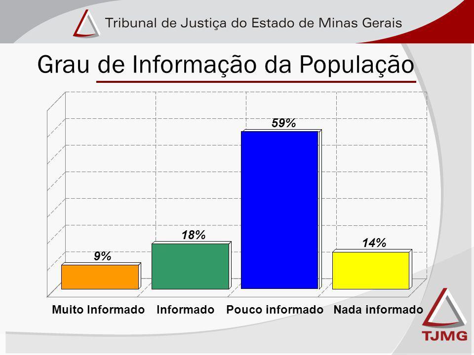 9% 18% 59% 14% Muito InformadoInformadoPouco informadoNada informado Grau de Informação da População