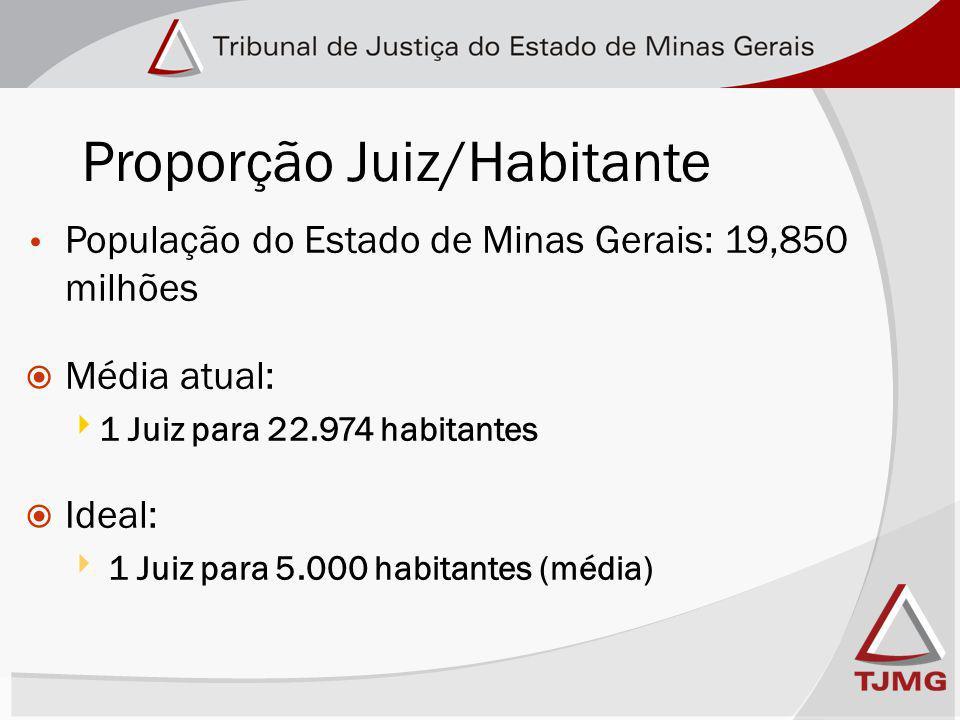 Proporção Juiz/Habitante População do Estado de Minas Gerais: 19,850 milhões Média atual: 1 Juiz para 22.974 habitantes Ideal: 1 Juiz para 5.000 habitantes (média)