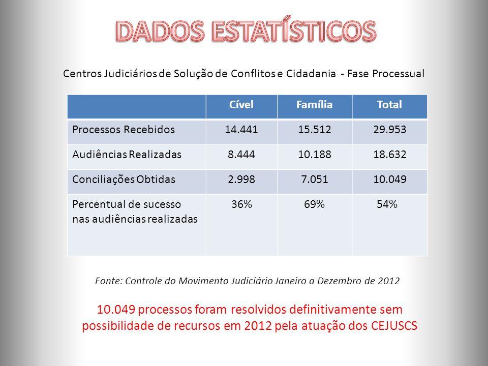 ORGANOGRAMA Fonte: Controle do Movimento Judiciário Janeiro a Dezembro de 2012 Centros Judiciários de Solução de Conflitos e Cidadania - Fase Processual CívelFamíliaTotal Processos Recebidos14.44115.51229.953 Audiências Realizadas8.44410.18818.632 Conciliações Obtidas2.9987.05110.049 Percentual de sucesso nas audiências realizadas 36%69% 54% 10.049 processos foram resolvidos definitivamente sem possibilidade de recursos em 2012 pela atuação dos CEJUSCS
